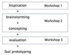 Innovation_process