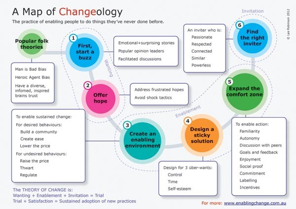 Map of Changeology.indd