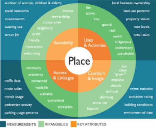 Place-diagram