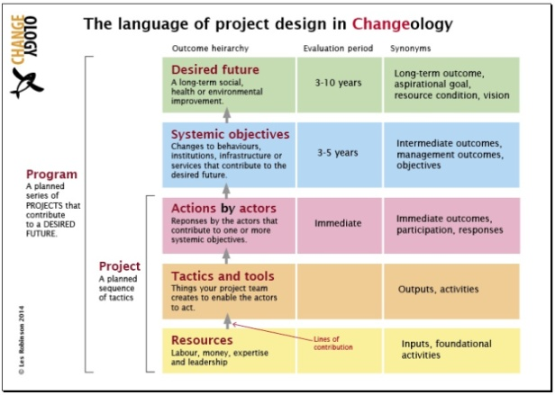 Language_of_project_design