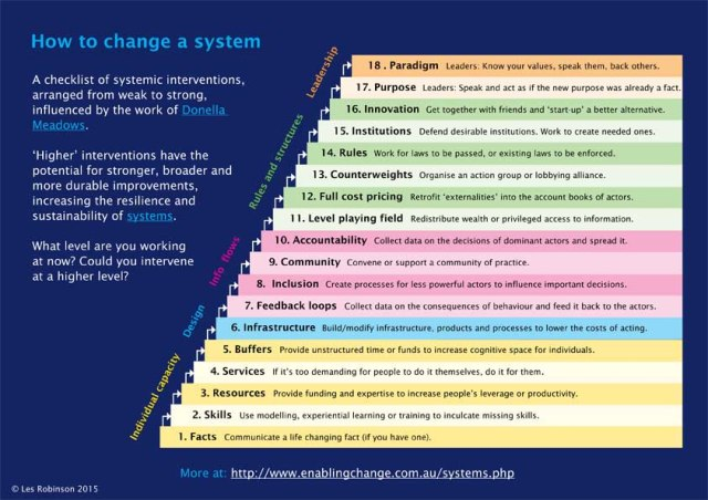 How To Change A System 18 Ways