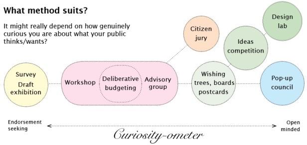 Curiosity-ometer